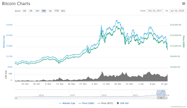 The price of bitcoin over a three-month period shows a peak in December 2017.