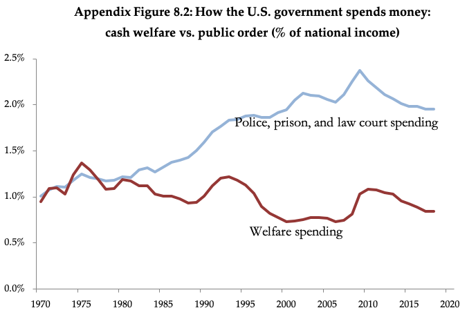 "US social welfare spending vs. ""law and order"" spending, 1970-2020"