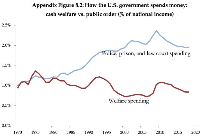 """US social welfare spending vs. """"law and order"""" spending, 1970-2020"""