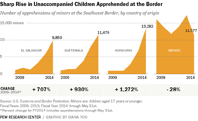 child migrants over time