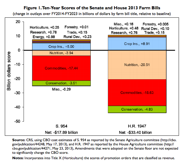 Bar chart of two bills