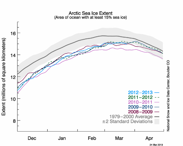 Arctic sea ice extent as of March 24, 2013, along with daily ice extent data for the previous five years. The 1979 to 2000 average is in dark gray