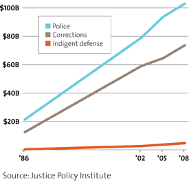 public defense budget chart