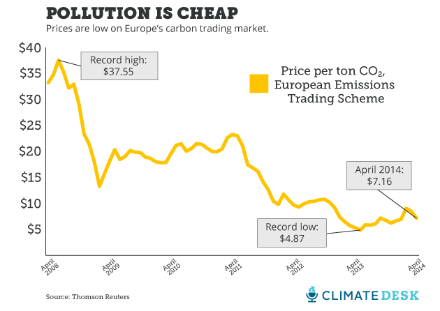 carbon prices