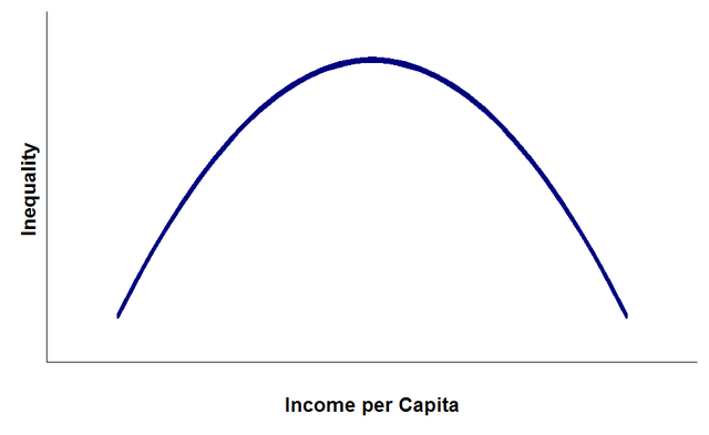 Hypothetical Kuznets curve.  Princess Tiswas via Wikimedia Commons
