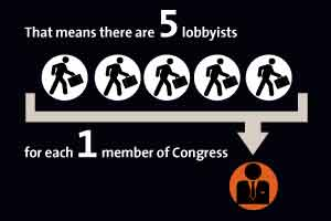 Lobbyists in Congress