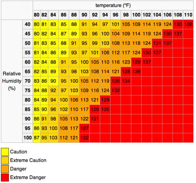 Heat index: NOAA via Wikipedia
