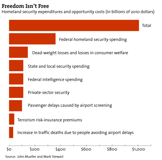 Freedom Isn't Free Homeland security expenditures and opportunity costs (in billions of 2010 dollars)