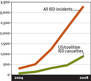 IEDs in Afghanistan