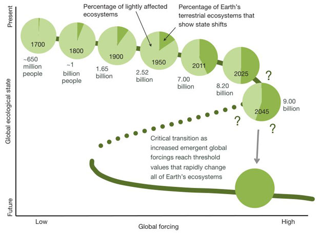Graph of land use as a quantification of a potential planetary state shift Anthony Barnosky, et al./Nature