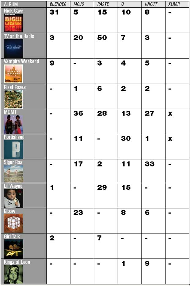 mojo-photo-albumchart.jpg