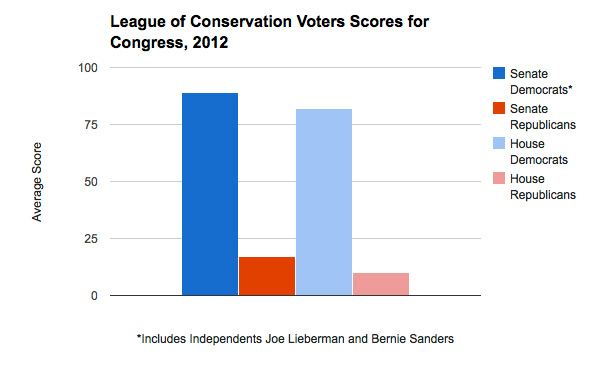 League of Conservation Voters 2012 Scores By Party